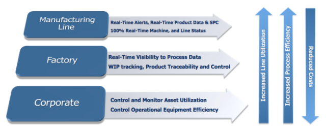 Factory Management - Dynamic Process Control (DPC) | MVP